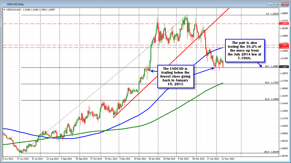 Forex technical analysis: USDCAD trades below lowest close going back to January http://t.co/nQE9HZb30h http://t.co/DarnnuAIxn