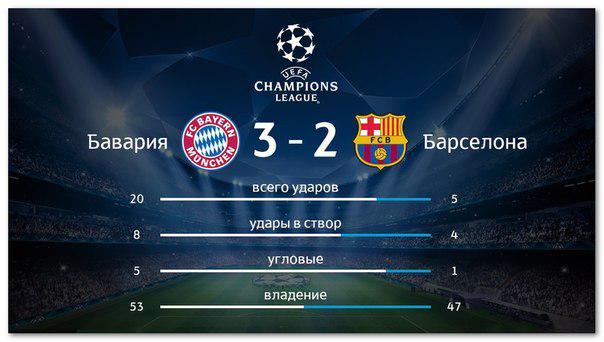 Футбол лига чемпионов прогнозы статистика