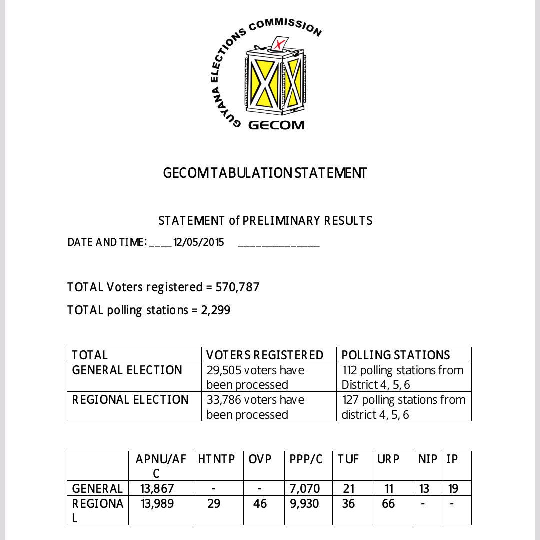 GECOM releases preliminary results. #guyana #elections http://t.co/KWOec2lvti