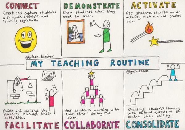 Love this Teaching Routine by @urban_teacher http://t.co/QxB8K0ZblY via @Fishtree_Eire #edchat