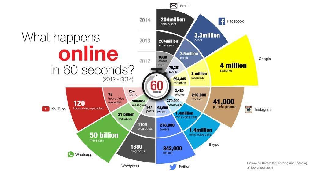 Crazy to see all tht happens online in just 60 seconds http://t.co/fFVS2VdXRF