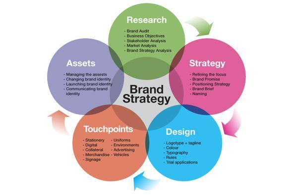 successful fashion marketing strategy