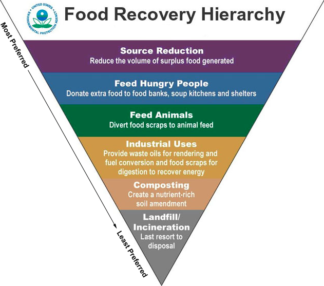 """What we want to do when try not to waste food. The EPA's """"Food Waste Recovery Hierarchy Pyramid"""" #cfsmba http://t.co/AQ1wty8Qwy"""