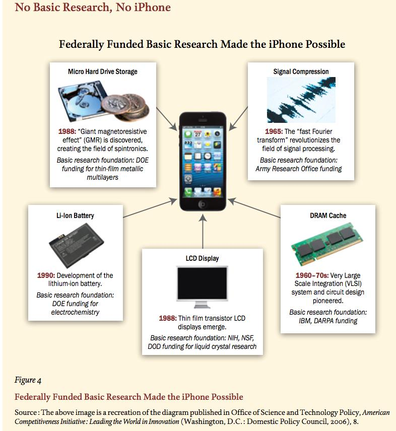 """No funding for basic research, no iPhone."" @AAUniversities:   https://t.co/D3GX0GPast Thx, @NIH @NSF @Energy @DARPA http://t.co/QjjjABSrGb"