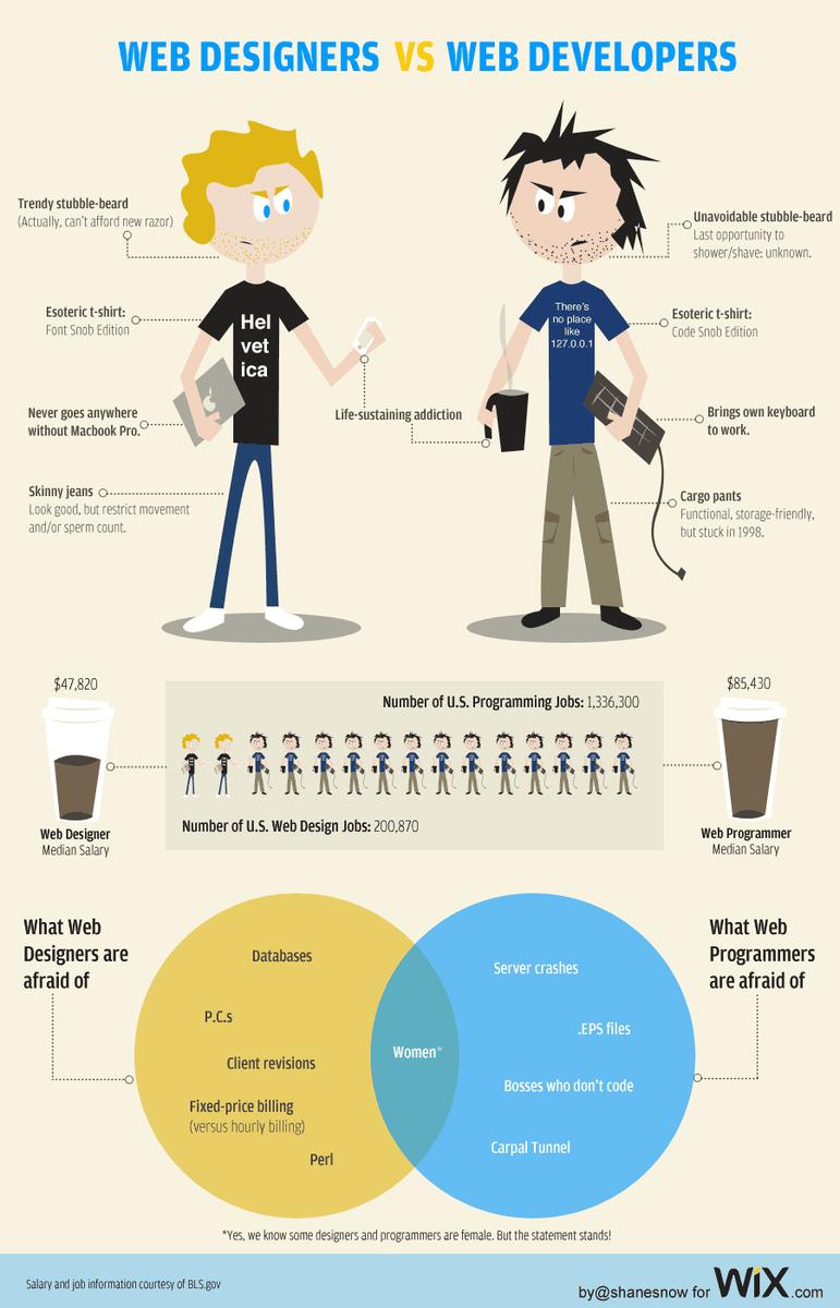 Web Designers vs. Web Developers http://t.co/EHiEI5dXA6