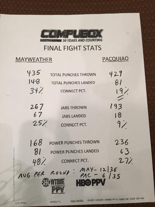 Final #MayPac fight stats http://t.co/xehwG1XZ5A