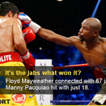 Mayweather threw 435 punches (Pac 429), landed 148 punches (Pac 81) and 67 jabs http://t.co/I7yWxkof0p #MayPac http://t.co/3BSHRd6y1E