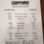 Ganó @FloydMayweather, aunque sea un boxeador mezquino. Aunque haya cosas para discutir, la estadística es clara http://t.co/aF9wouyv0d