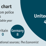 Deaths from police shootings:  USA 458 Germany 8 Britain 0 Japan 0 http://t.co/obz06FbBtk #BaltimoreRiots http://t.co/sCkfvzlsHm