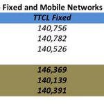 Tanzania: Current Stats from TCRA, as of Dec 2014 #WPFD2015 http://t.co/f7f0TvxDFe