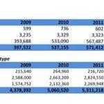 Internet Connectivity stats in Tanzania as per @TCRA_Tz #WPFD2015 http://t.co/ck7RQqKwaC