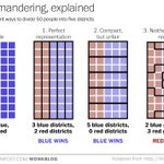RT @conradhackett: How gerrymandering can change election outcomes, in one chart  http://t.co/cQLC6JRPSc http://t.co/92JncZfNUy