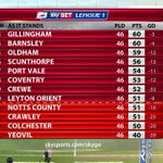 And here is the bottom of the @SkyBetLeague1. As it stands, Yeovil, Colchester, Crawley and Notts County are down. http://t.co/gYkoryCbsR