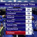 .@ManUtd lead the way with 20 league titles - followed by @LFC with 18. #SSNHQ http://t.co/yub00WFpcJ
