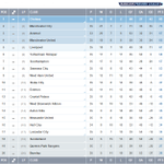 TABLE @ChelseaFC arent moving from 1st - but theres lots still up for grabs in the #BPL... http://t.co/DEV0cDn1CM