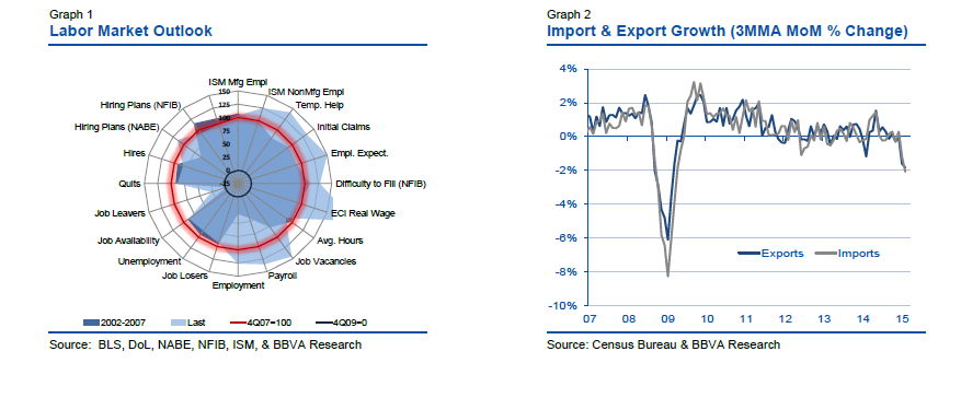 RT @pdacosta: A strong dollar makes falling exports a bigger worry for the labor market - @BBVAResearch http://t.co/0epSZiIYT1