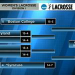 Syracuse womens lacrosse bracket in the NCAA tournament: http://t.co/DreCdlaZuC