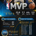 Stephen Curry has reportedly been voted the NBA MVP. Expected to receive trophy before Warriors next playoff game http://t.co/F1LVljXZgg