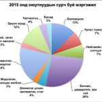 Монгол улсад 2014-15 онд 101 дээд сургуульд 178,295 оюутан сурч байгаагаас доорхи байдлаар мэргэшиж байна. http://t.co/yvK8AflOGP