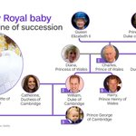 Charlotte Elizabeth Diana is fourth in line to the throne. http://t.co/AXtoWooPLE #royalbaby http://t.co/SGaGt9w1cU
