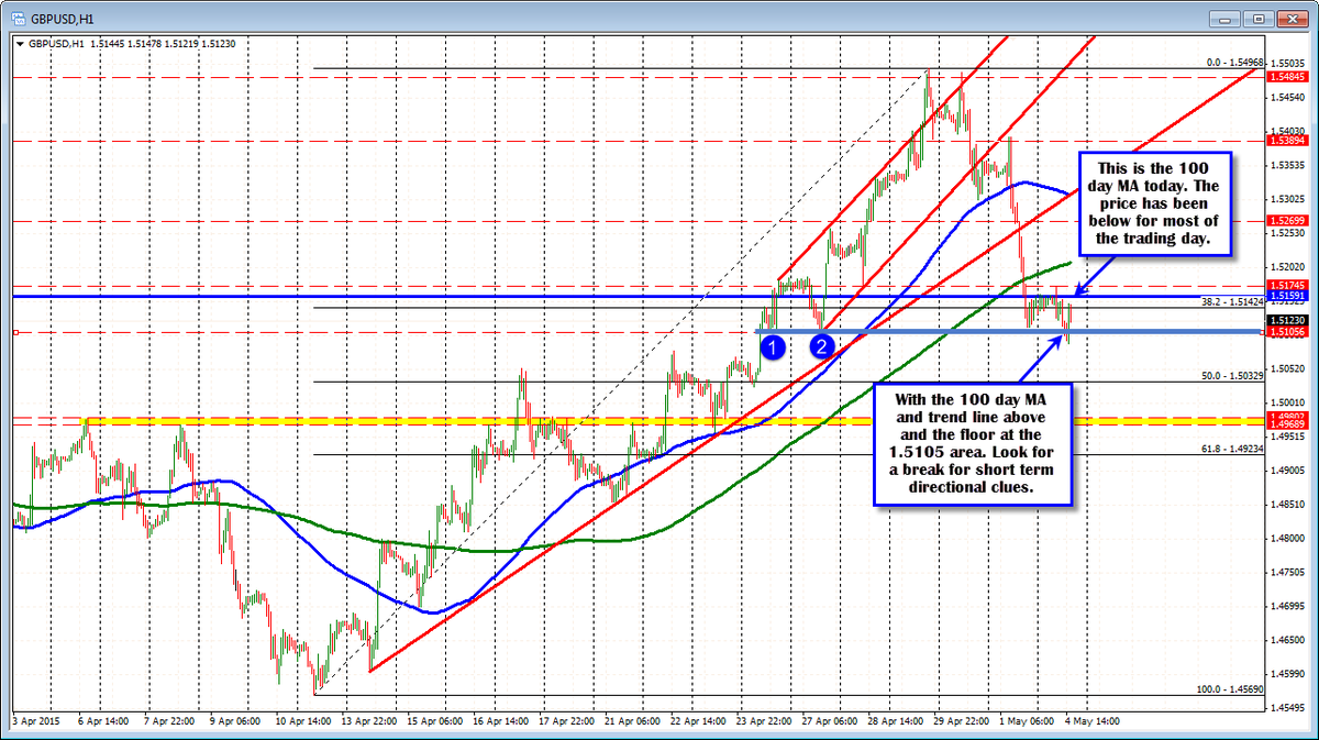 Forex technical analysis: GBPUSD hanging around the 100 day MA http://t.co/LrotGFkU7W http://t.co/KBL20aaOQv
