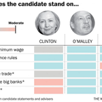 A simple guide to the real differences between the Democratic candidates for president http://t.co/4lTfEu6UEO http://t.co/nj4rUPdTwD