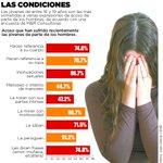 Estudio de M&R revela que adolescentes sufren más de acoso sexual en la calle #Nicaragua http://t.co/OVWGpyIUfl http://t.co/RMahcnGubO