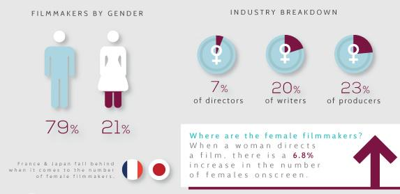 Where are female #filmmakers? @GDIGM takes look @ statistics http://t.co/AjXUDONAO9 http://t.co/7YvPgHNOcS RT @Fox24News