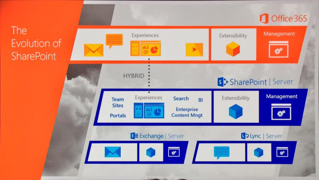 Goal is to make #sharepoint server 2016 the most secure, dynamic, and scalable version to date http://t.co/ElzDZIAjK6