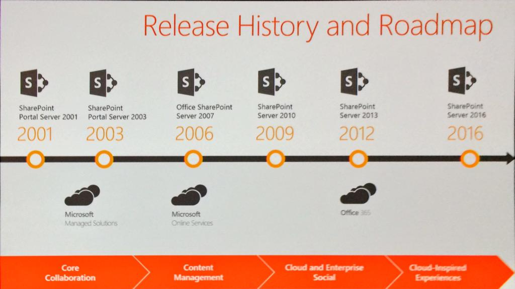 SharePoint Server 2016 is the first version where the cloud defined the on prem version @williambaer http://t.co/zrOk6EeOmm