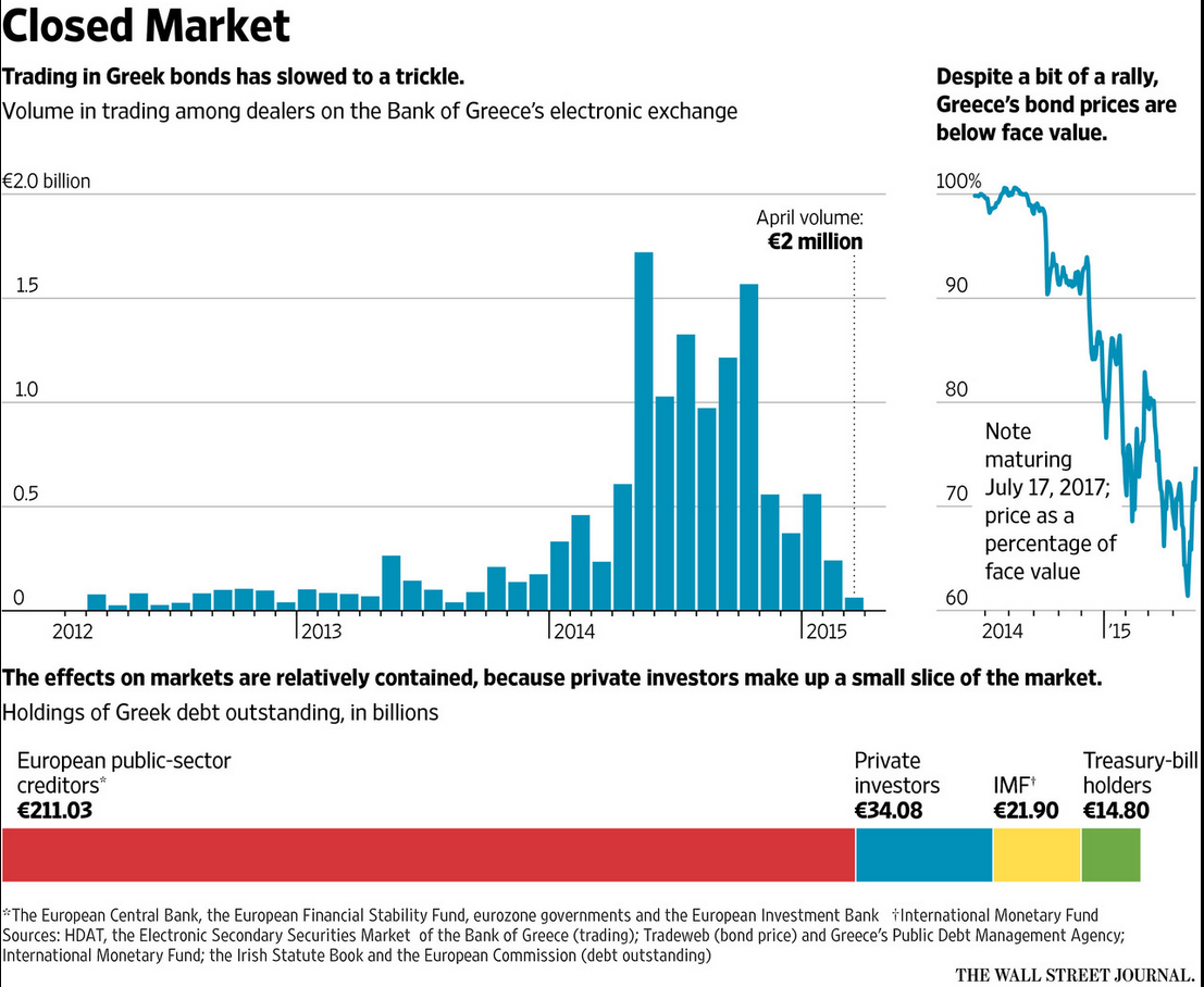 Banks + investors have all but abandoned trading Greek government bonds http://t.co/6835C1YfId w/ @TomStub via @WSJ http://t.co/51OctA4sAN