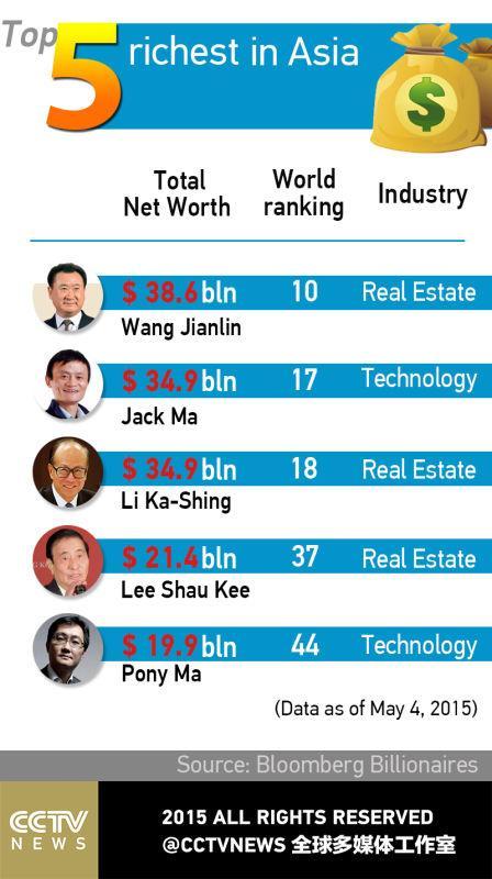 Infographic Wang Jianlin Chairman Of Wanda Group Overtakes