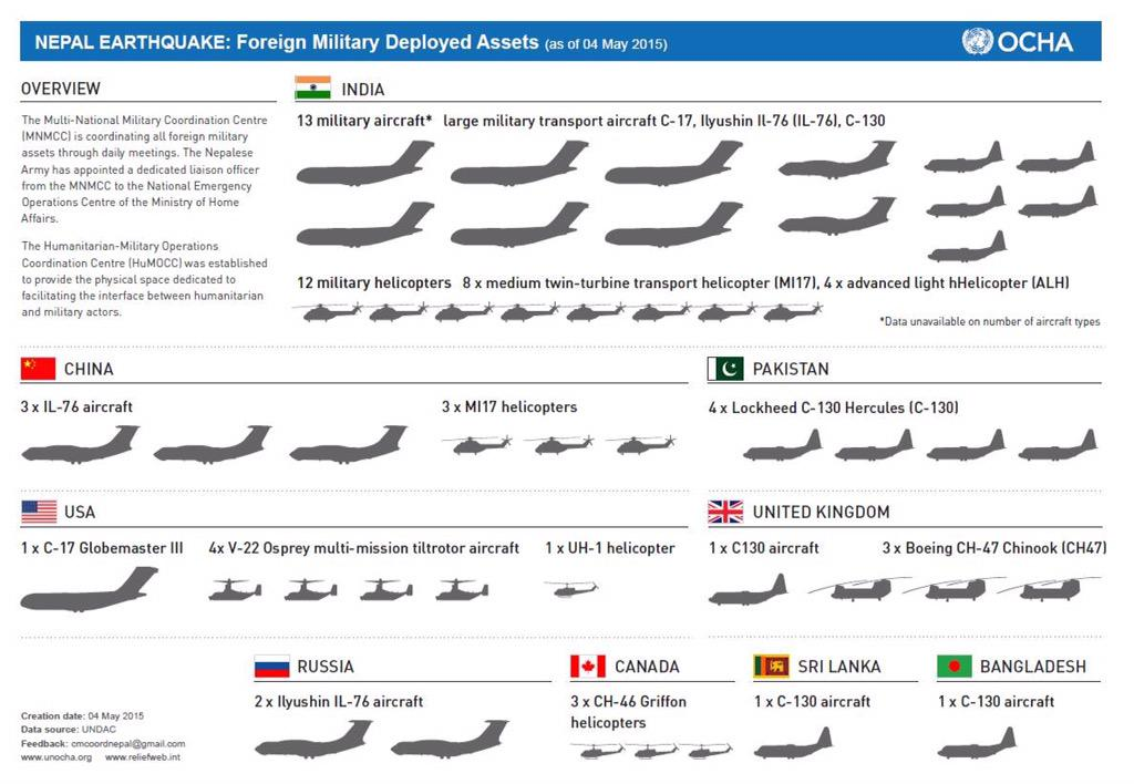 International deployment of aircraft for #NepalEarthquake relief. http://t.co/2f0itU3yrw