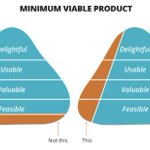 A minimum viable product doesnt mean half finished. Its doing small number of things to a high standard. @boagworld http://t.co/Vr703OaZ1R