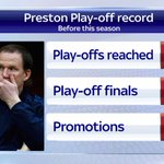.@pnefc are in the play-offs for the 10th time but they have never been promoted. #SSNHQ http://t.co/X4kOa3XjAb