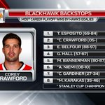 Corey Crawfords individual honours may be small but his team success up there with some #Blackhawks goalie legends http://t.co/kg8w6qCLVG