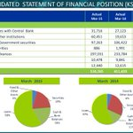 """Net Interest Income was Up 11% from KShs 8.3Billion to KShs 9.3Billion"" @JoshuaOigara #KCBQ1Results http://t.co/huXbV9aiSp"