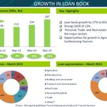 """Our loan book grew by 27% to KShs 297Billion in the first Quarter"" @JoshuaOigara #KCBQ1Results http://t.co/hXXjx2Wct4"