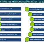 Heres a snapshot of the Key statistics and performance ratios in Quarter 1 2015 #KCBQ1Results http://t.co/DRlBvr6vds
