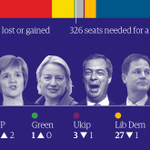 One day to go … heres the latest projection. Live coverage: http://t.co/h6bDbOT8mX #GE2015 http://t.co/D7ViYCfZdj