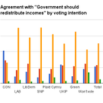 Attitudes towards redistribution by voting intention; striking dffnce btwn Tory voters &others http://t.co/yiQc3bXC5E http://t.co/dWzqmqmjaQ