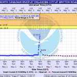 The North Canadian river in OKC is rising quickly after heavy rainfall last night. #okwx http://t.co/i4sIv1W1P1