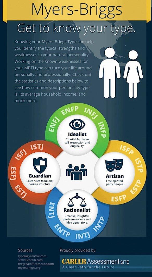 personality tests for business organizations