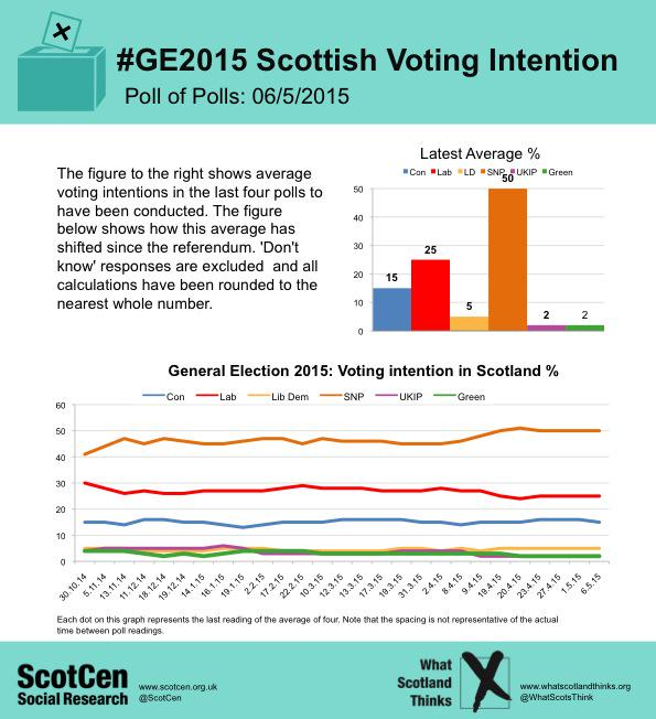 Final Scottish poll of polls from @ScotCen/@WhatScotsThink puts #SNP on 55 seats http://t.co/Rg7PeTUy14 http://t.co/IDNAJOobvj