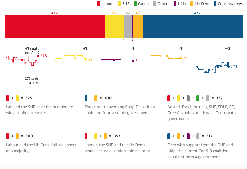 Final @guardian #GE2015 projection:  LAB 273 seats CON 273 SNP 52 LD 27  http://t.co/71KELR1Nmo http://t.co/YU2lMet3IQ