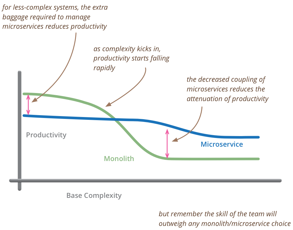 Microservices are for people committed to a project. Those with no commitment will push a monolithic architecture http://t.co/WUPBUEX6Xp