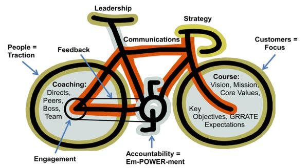 Leadership like riding a bike? Love this post/infographic via @TimKuppler from colleague #TomCrane #HeartofCoaching http://t.co/WZILopKBNE