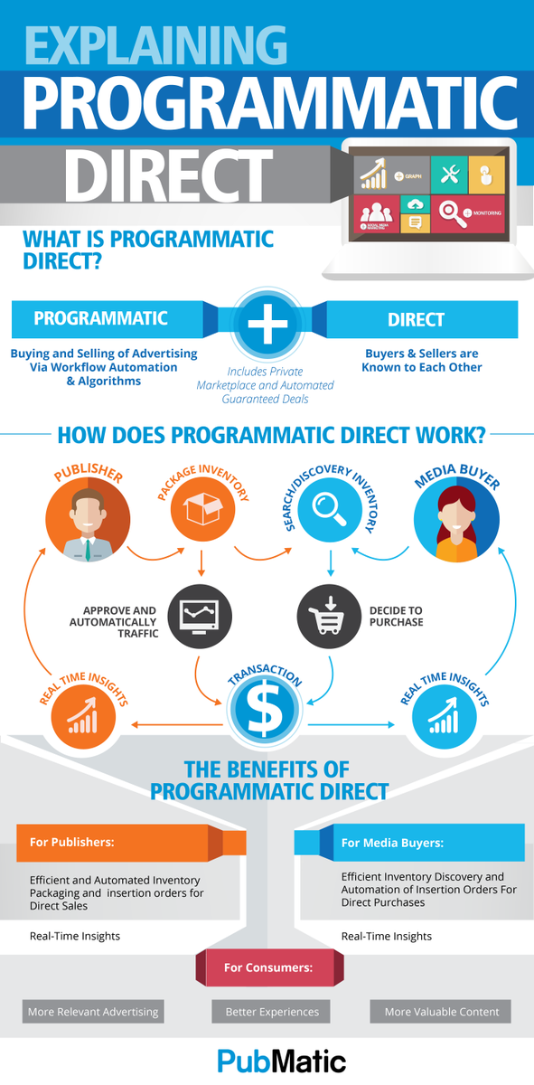 New Infographic: Explaining Programmatic Direct  http://t.co/0gtUM5Hcxf #programmatic #advertising http://t.co/aXZPFFSvlo