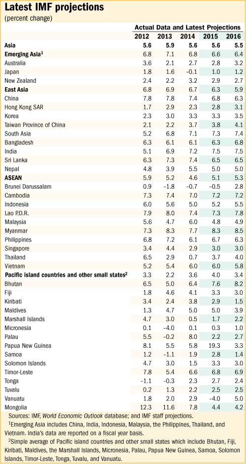 #Asia's growth remain steady at 5.6% in 2015, 5.5% in 2016. See the latest #IMFAsia projections http://t.co/EKm6ycrpkD