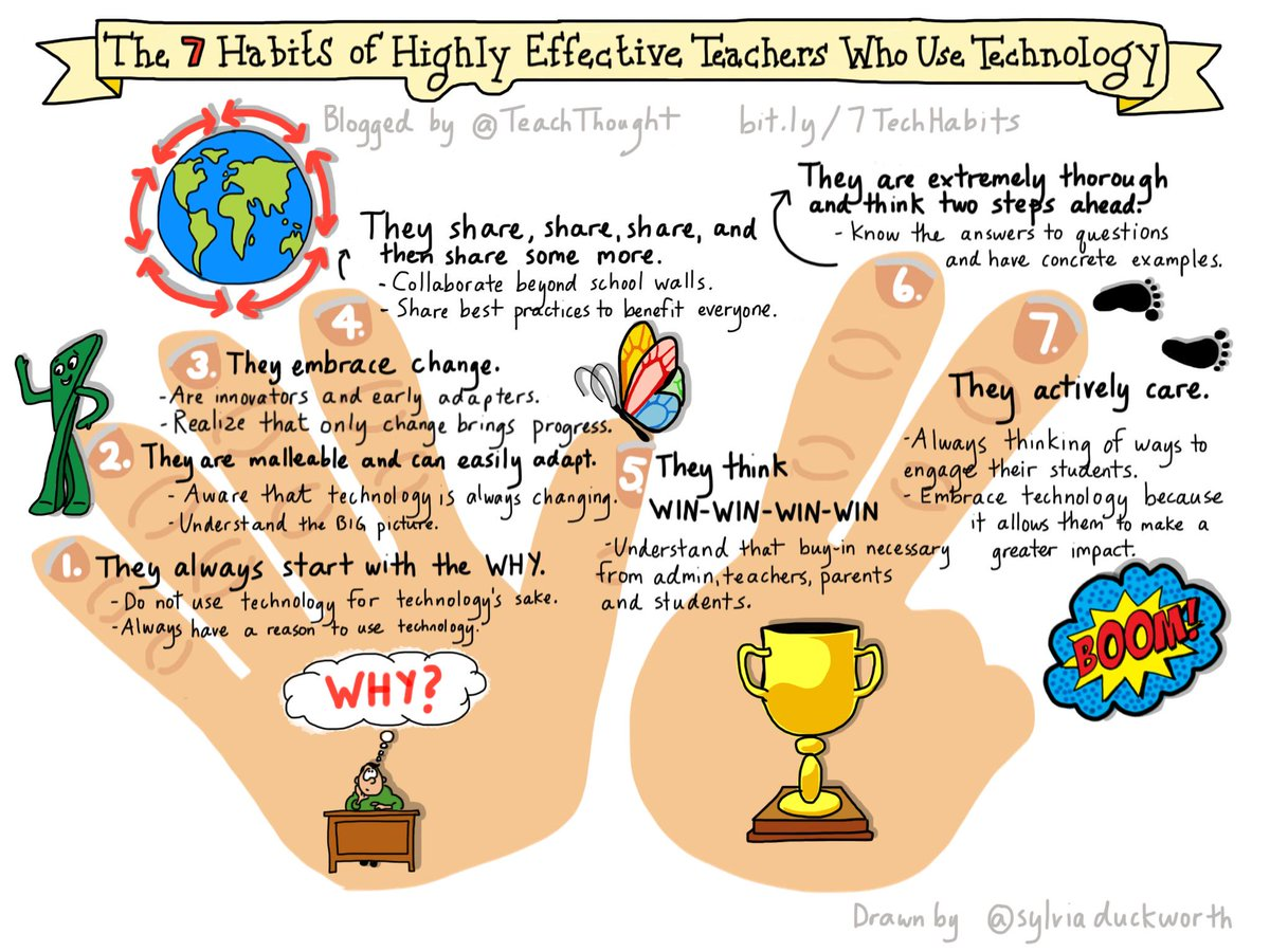 MT @sylviaduckworth:New #sketchnote 7 Habits of Highly Effective Teachers Who Use Technology https://t.co/mmOvZ40BoF  http://t.co/HQkLWlbyoT